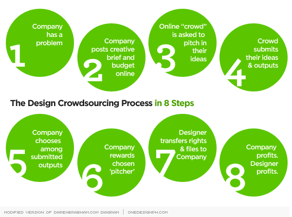 design-crowdsourcing-process